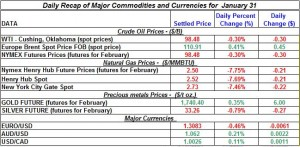 Gold price Silver Crude oil prices, Natural gas 2012 January 31