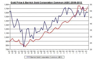 Gold price and Barrick Gold Corporation Common 2008-2012