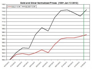 Gold price forecast & silver prices 2012 February 2