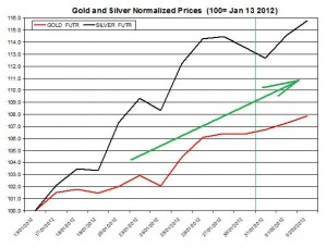 Gold price forecast & silver prices 2012 February 3