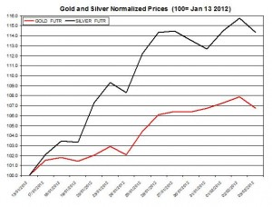 Gold price forecast & silver prices 2012 February 6