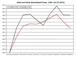 Gold price forecast & silver prices 2012 February 7