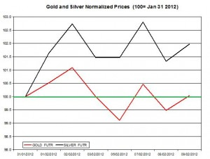 Gold price & silver prices 2012 February 10