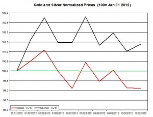 Gold price & silver prices 2012 February 14