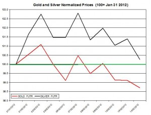 Gold price & silver prices 2012 February 15
