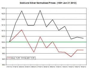 Gold price & silver prices 2012 February 17