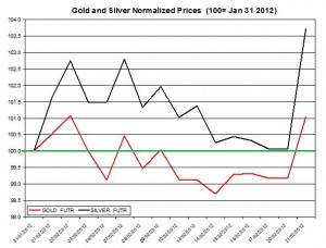 Gold price & silver prices 2012 February 21