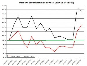 Gold price & silver prices 2012 February 22