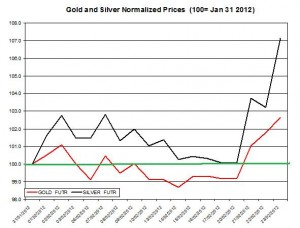 Gold price & silver prices 2012 February 24