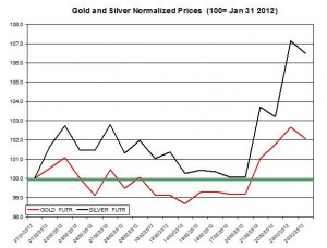 Gold price & silver prices 2012 February 27