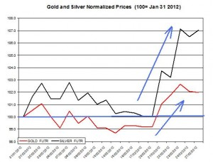 Gold price & silver prices 2012 February 28