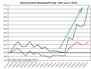 Gold price & silver prices 2012 February 29
