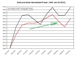 Gold price & silver prices 2012 February 8