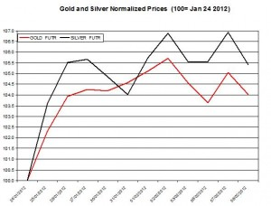 Gold price & silver prices 2012 February 9