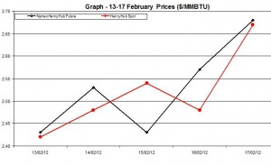 Natural Gas price  chart - 13-17 February  2012
