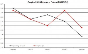 Natural Gas price  chart - 20-24 February  2012