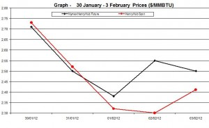 Natural Gas price  chart - 30 January - 3 February  2012