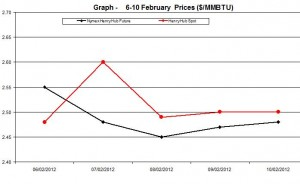 Natural Gas price  chart - 6-10 February  2012