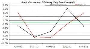 Natural Gas price chart - percent change 30 January - 3 February  2012