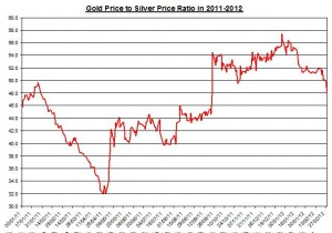 RATIO GOLD TO Silver price 2011-2012
