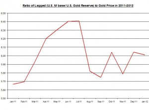 RATIO OF U.S Monetary base to Gold Reserve TO Gold Price  2011 February  2012