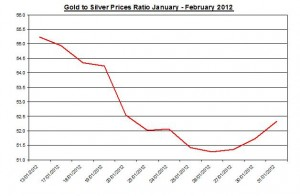 Ratio Gold price  & silver prices 2012 February 1