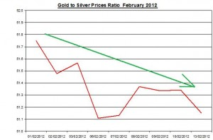 Ratio Gold price forecast & silver prices 2012 February 14
