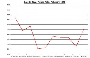 Ratio Gold price forecast & silver prices 2012 February 15