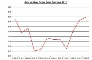 Ratio Gold price forecast & silver prices 2012 February 17
