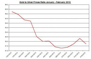 Ratio Gold price forecast & silver prices 2012 February 2