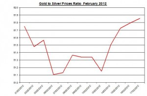 Ratio Gold price forecast & silver prices 2012 February 20