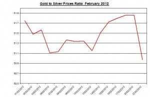Ratio Gold price forecast & silver prices 2012 February 21