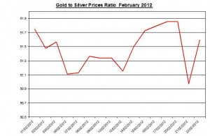 Ratio Gold price forecast & silver prices 2012 February 22