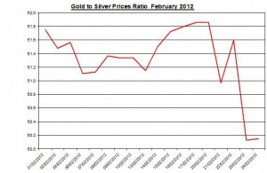 Ratio Gold price forecast & silver prices 2012 February 27