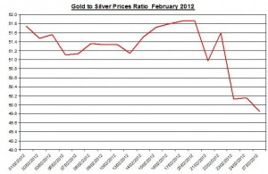 Ratio Gold price forecast & silver prices 2012 February 28