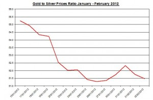 Ratio Gold price forecast & silver prices 2012 February 3
