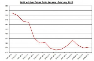 Ratio Gold price forecast & silver prices 2012 February 6