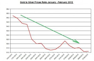 Ratio Gold price forecast & silver prices 2012 February 8