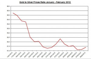 Ratio Gold price forecast & silver prices 2012 February 9