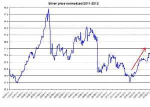 Silver price 2011-2012