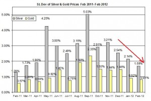 Standard deviation Gold price forecast & silver prices outlook 2012 February 29