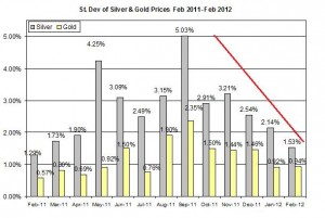 Standard deviation Gold price forecast & silver prices outlook 2012 February 6