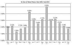Standard deviation  silver prices 2012 February 29