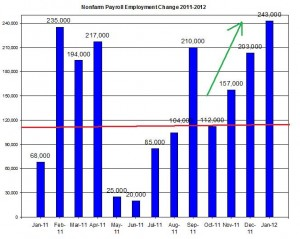U.S. Nonfarm payroll employment up to  January 2012 February  3