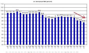 U.S. Unemployed Rate (percent) February  3 2012