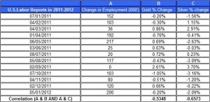 U.S.Labor Reports in 2011 gold price and silver prices February 3 2012