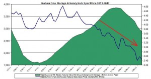 natural gas prices chart 2011 (Henry Hub Natural Gas storage 2012 February 10