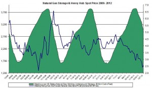 natural gas prices chart 2011 (Henry Hub Natural Gas storage 2012 February 2