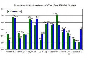 standard deviation Crude oil price Brent oil and WTI spot oil  2011 -2012   February 13-17
