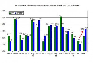 standard deviation Crude oil price Brent oil and WTI spot oil  2011 -2012   February 20-24